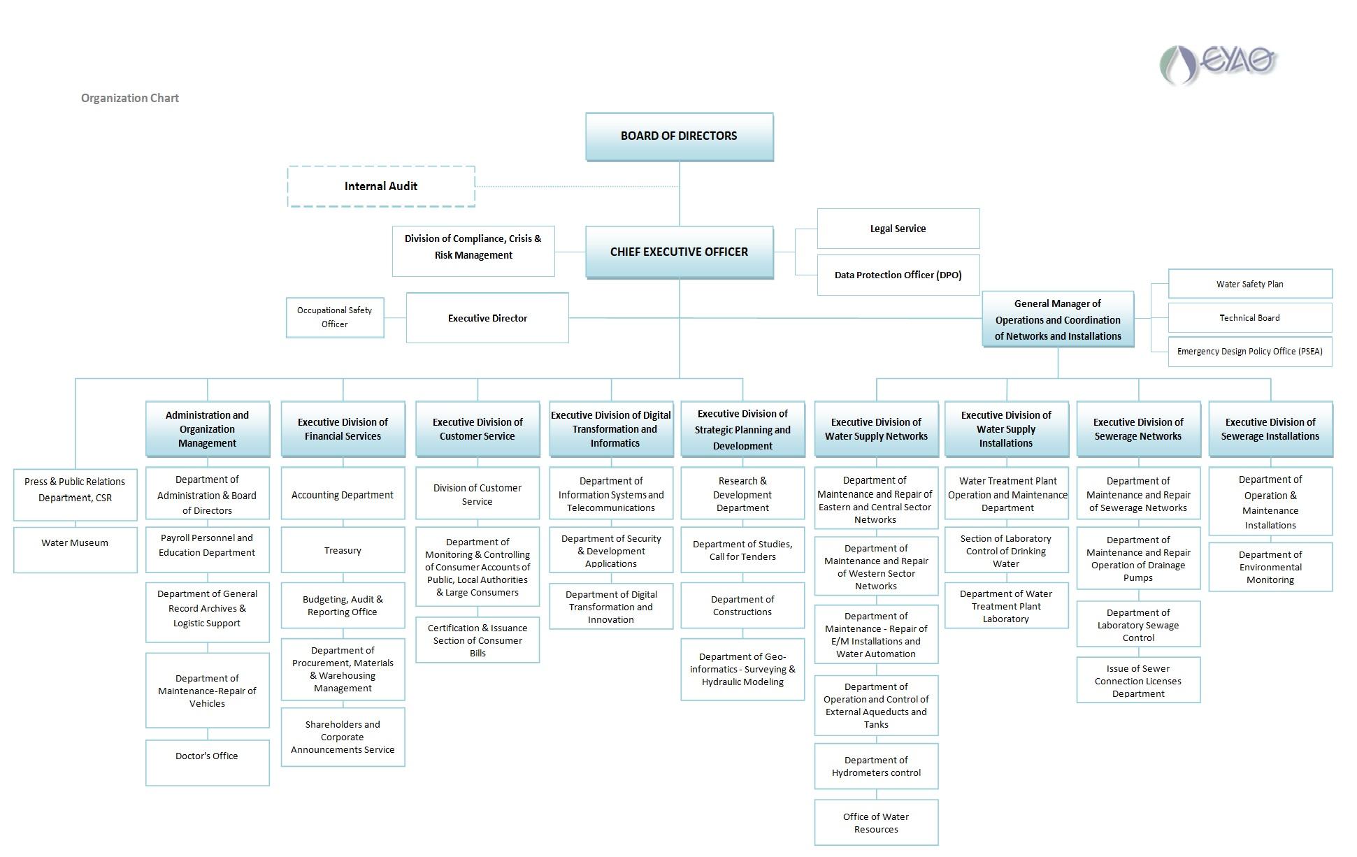 organization chart 2020